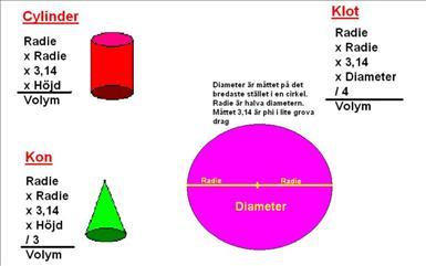 Klot cylinder kon area.JPG