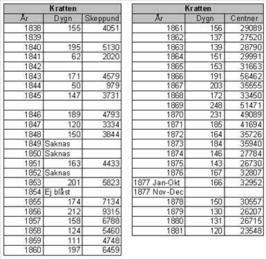 Produktionsstatistik Kratte masugn 1838-1881