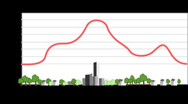 Variation av temperatur i en stad. [Källa: svenskspråkiga Wikipedia, http://sv.wikipedia.org/wiki/Urban_v%C3%A4rme%C3%B6]