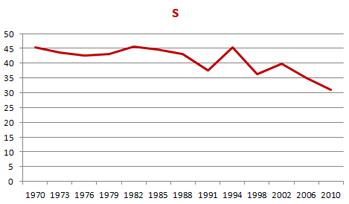 Historiska valresultat