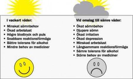 vad orsakar migrän