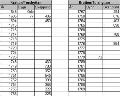 Kratte masugn produktionsstatistik 1646-1789