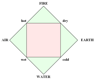 Four_elements_representation.png