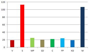 Mandatfördelning på partierna